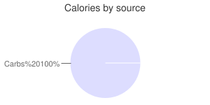 Beverages, grape soda, carbonated, calories by source